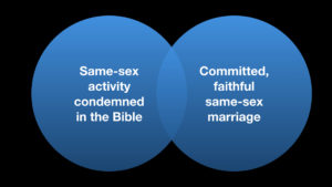 Homosexuality is an abomination verse
